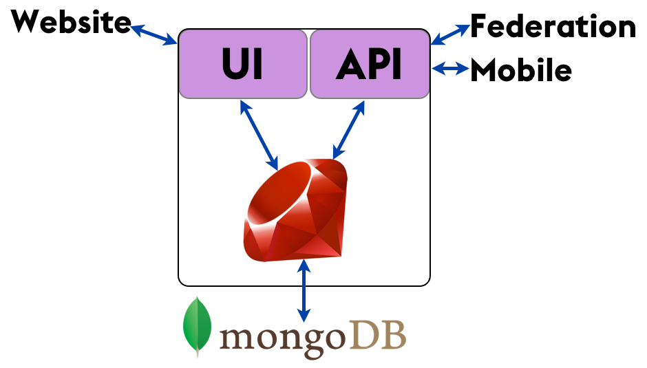 Why You Should Never Use MongoDB « Sarah Mei